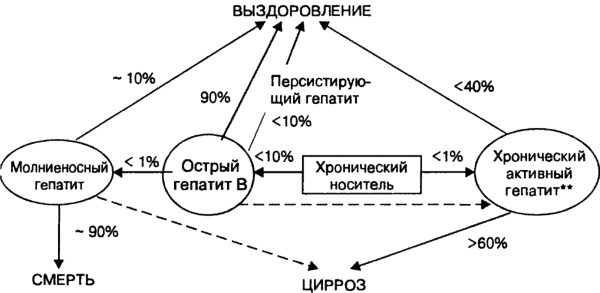 Гепатит-маркеры