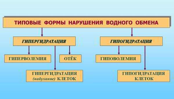 Изображение - Как восстановить жидкость в коленном суставе narushenija-vodnogo-obmena
