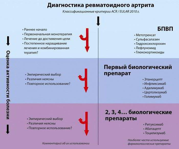 Европейский протокол лечения артрита -