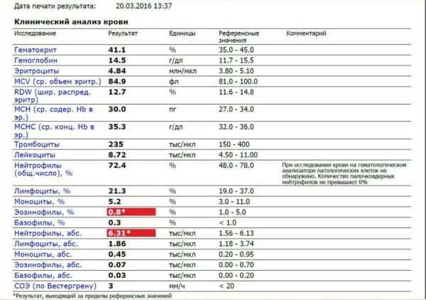 Результаты анализа крови при подагре