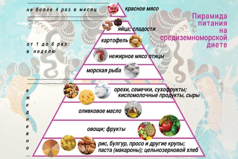 Средиземноморская диета пирамида