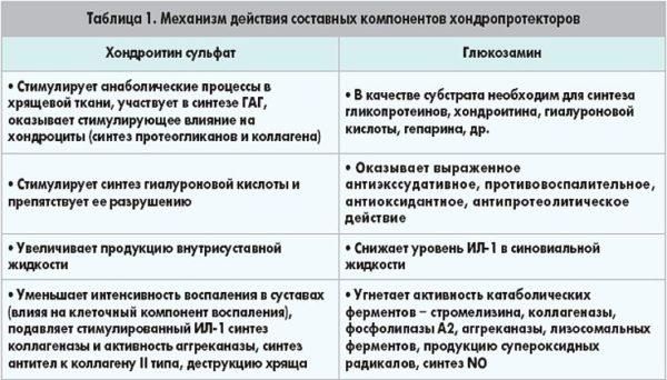 Изображение - Остеоартрит фасеточных суставов vse-ob-artroze-dugootroschatyh-sustavov5-600x342